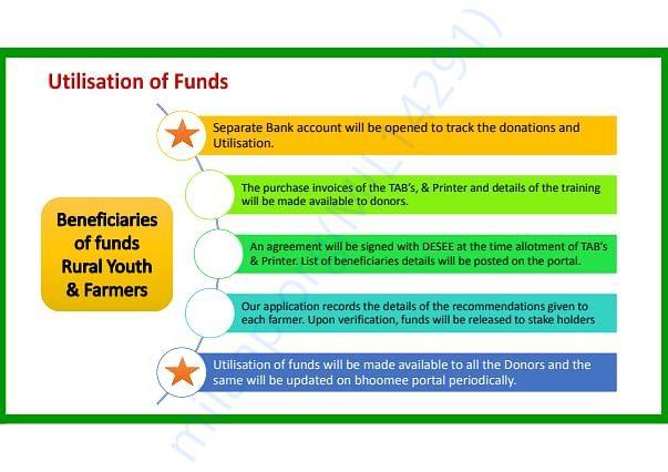 Utilisation of Funds