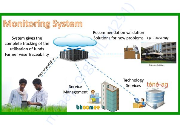 Monitoring & Tracking System