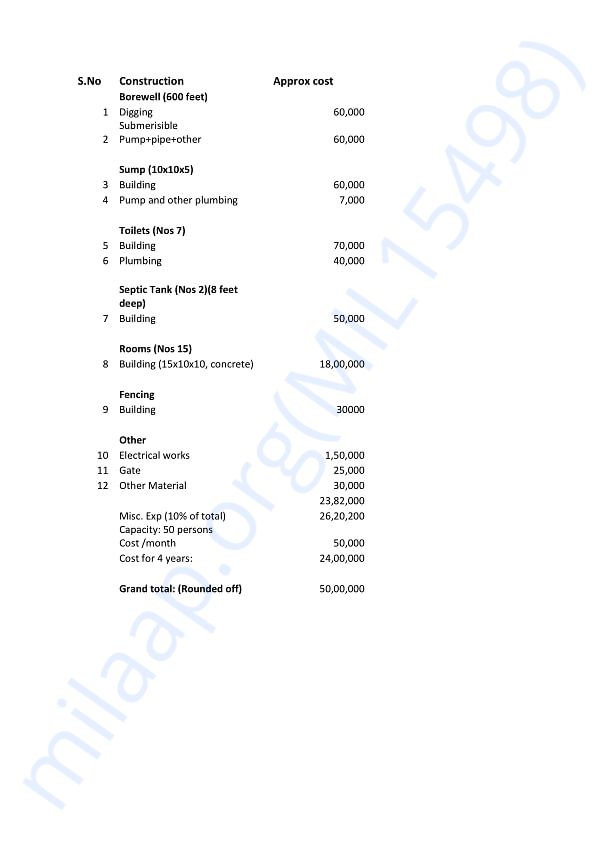 Shelter-home construction budget+operation costs for 4 years