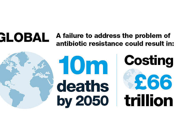 Research On Anti-Biotic Resistance, an Epidemic
