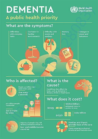 About Dementia