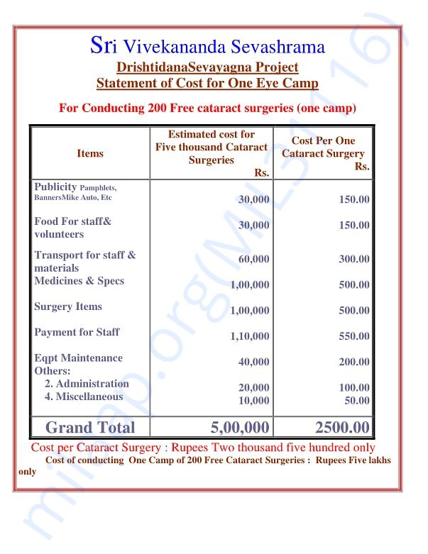 Cost of conducting Cataract Surgery- One camp