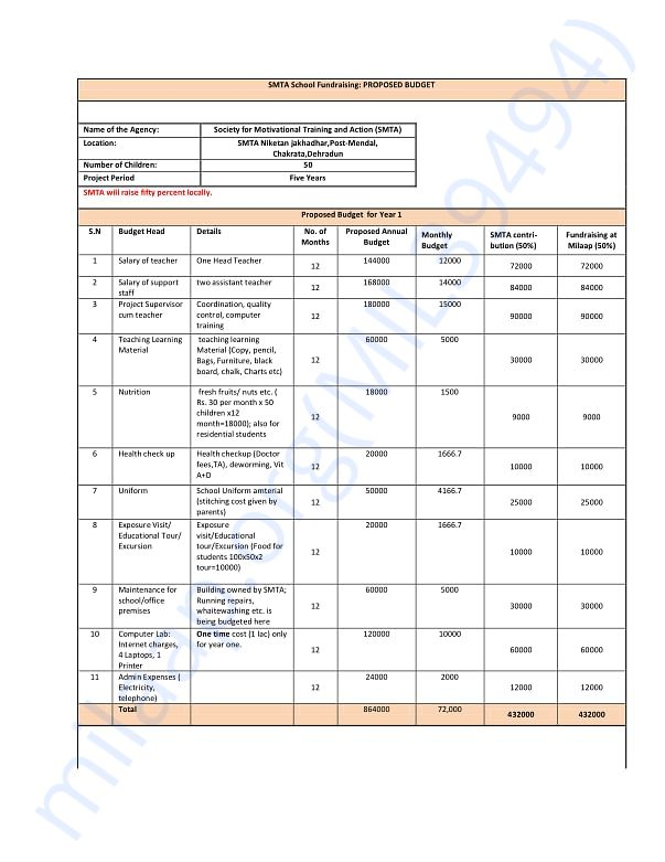 Five year budget; Receipt and Payments for the school for 2017-18
