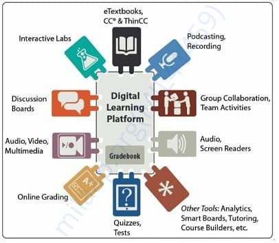 Contribution of digital media in education