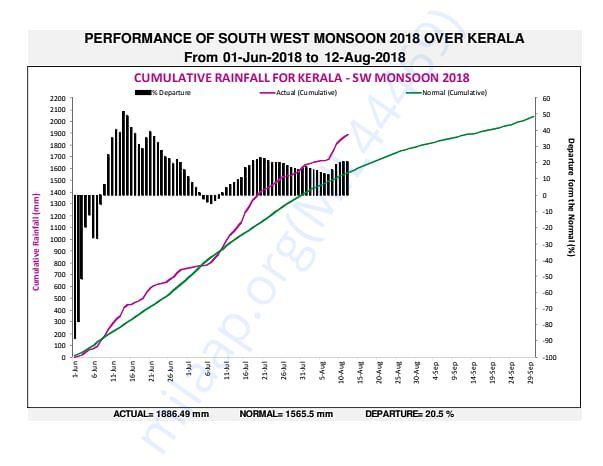Kerala SW Monsoon Rainfall Report