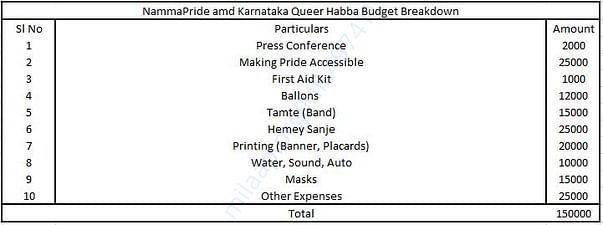 Budget Breakdown for Namma Pride and Karnataka Queer Habba 2018