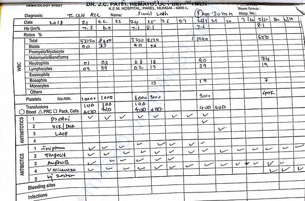 Treatment and observation report by KEM hospital