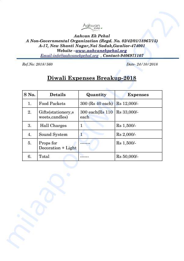 Expenses Breakup