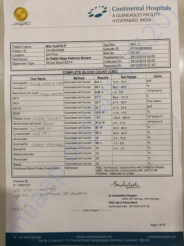 COMPLETE BLOOD COUNT REPORT ON 26/10/18