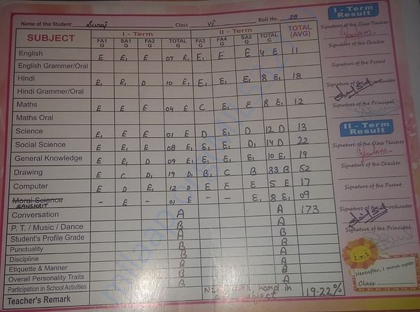 Report Card/ Marks-sheet of Rekha's son Suraj