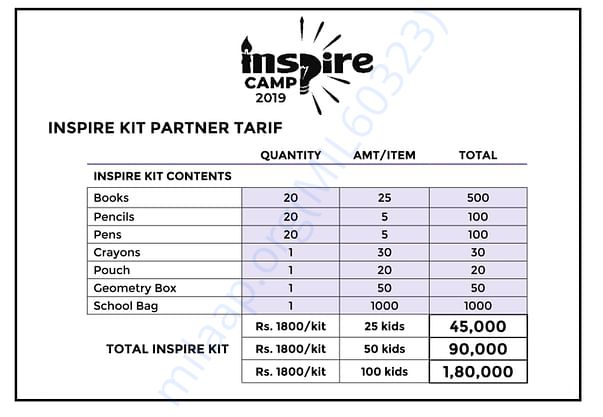 Estimate of the educational kit which will be provided.