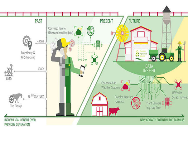 Smart Farms - Tech Driven Farmer
