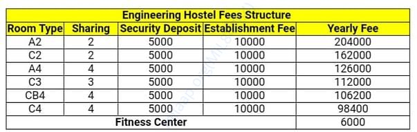 total hostel fees to be paid