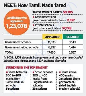 real status of tamilnadu government school students