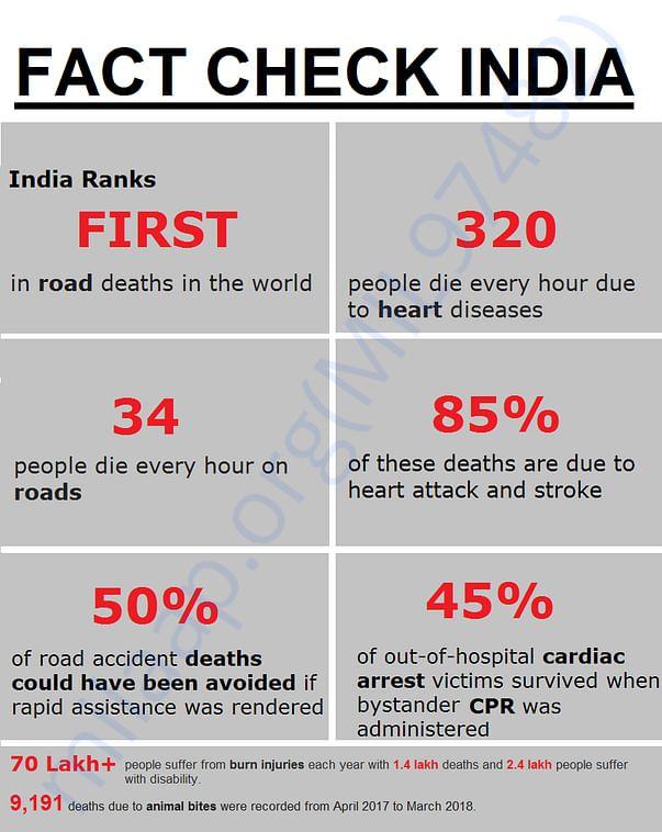 Fact Check India