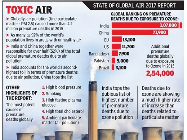 Saving Humans Life And Global Warming From Air Pollution Problems.