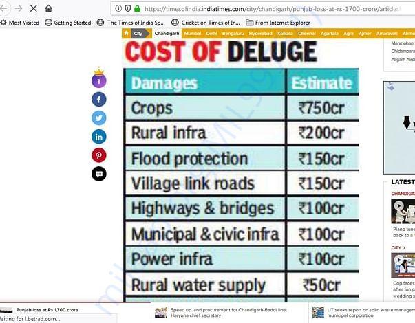 Punjab loss at Rs 1,700 crore
