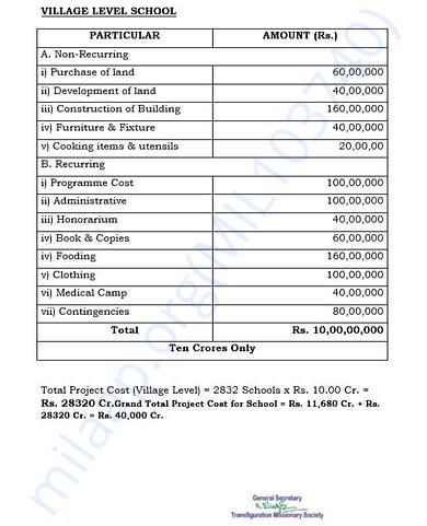 document 18 detailed estimation letter