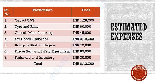 Costing Report for our project.