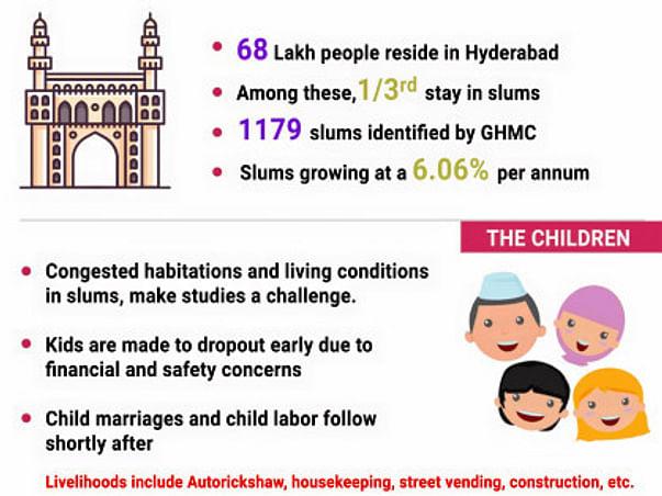 Help 25 slum Kids and support Kalam Center