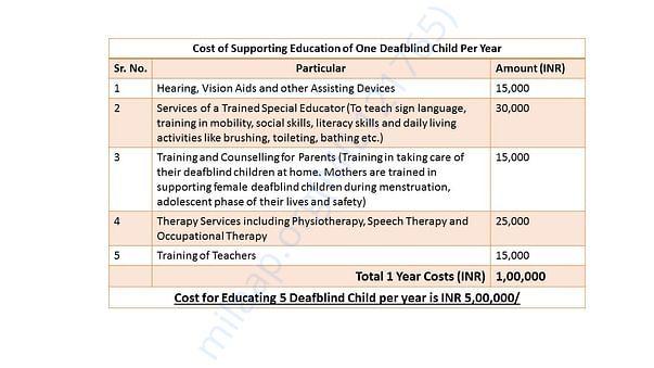 Fund Utilisation for Education of 5 Deafblind Children