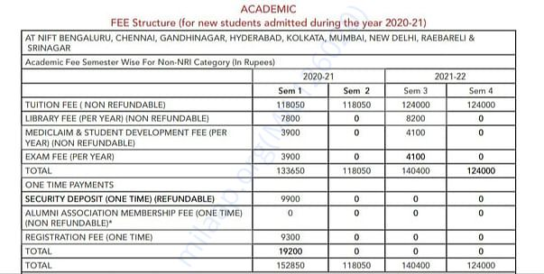 Nift fee structure for first two years, consider only first year.