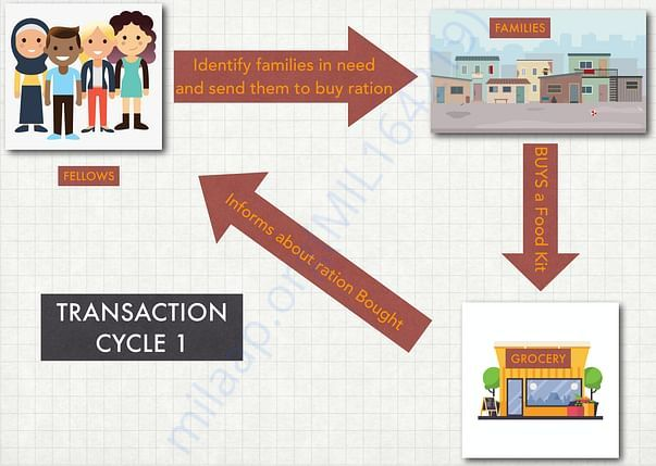 How the transaction looks like (Part 1):