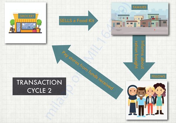 How the transaction looks like (Part 2):