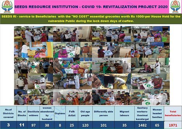 Donation Distribution Chart