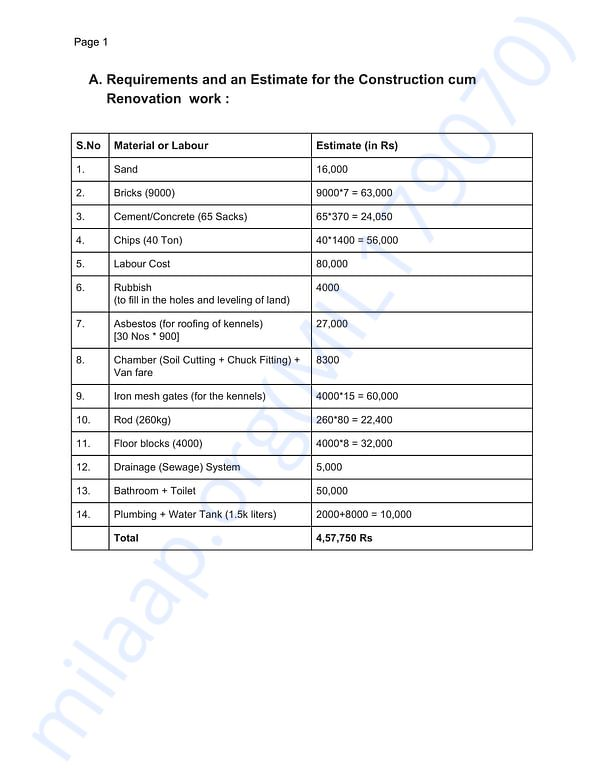 Requirements cum Expenditure of the Shelter (page 1 of 3)