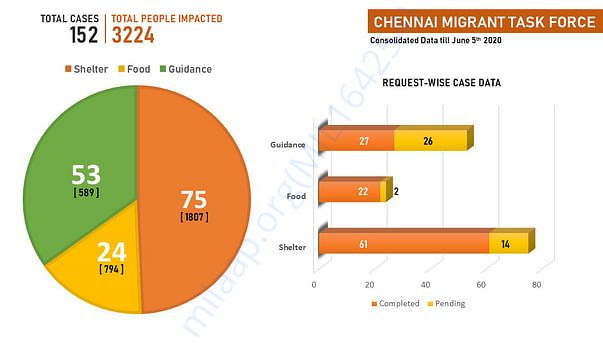 Chennai Migrant Taskforce Dashboard (0 to 15 days)