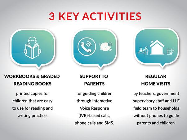 HAR GHAR SCHOOL - Help 25,000 disadvantaged children learn at home!