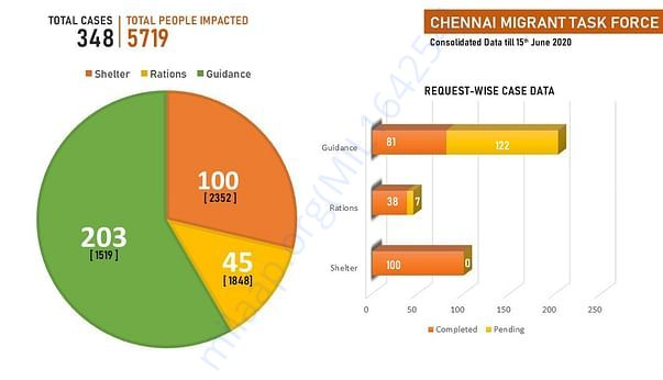 Chennai Migrant Taskforce Dashboard (0 to 25 days) as on 15 June, 2020