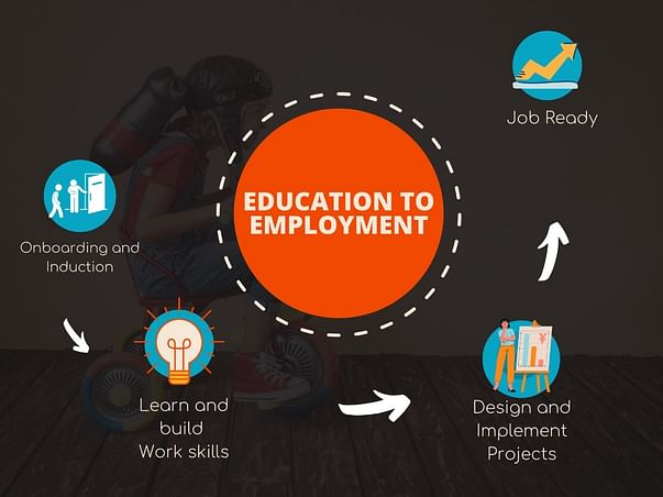 Let Us Empower Youth With Essential Skills