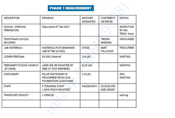 The Phase 1 Requirements (UBiLate)