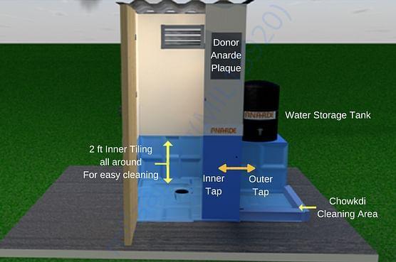 Sanitation Labelled Model